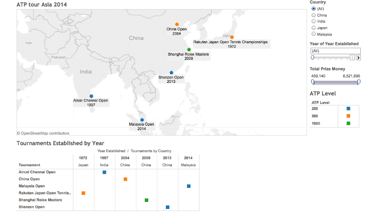 Growth of ATP Tennis in Asia in Tableau